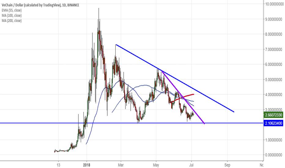VENUSD: VeChain/USD: Analysis