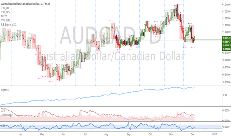 AUDCAD: AUDCAD: Good chance to go long
