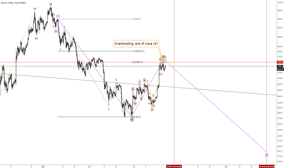 BTCUSD: 180722 I am the last one standing