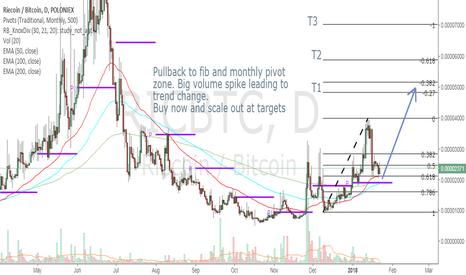 RICBTC: RICBTC long trade