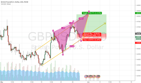 GBPUSD: nice idea to make long