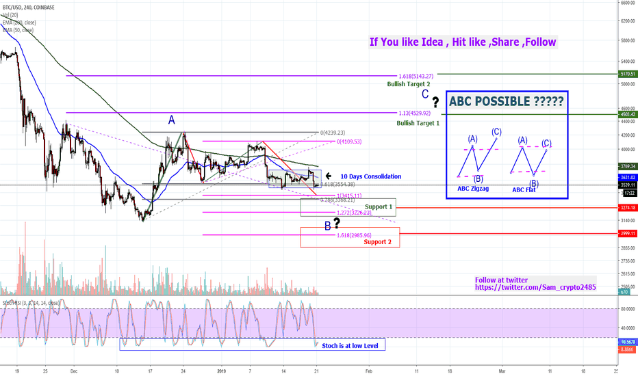 BTCUSD: BITCOIN--- ABC PATTERN ??? can we have wave c upside ?