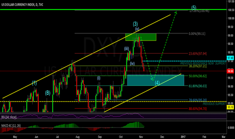 DXY: USDOLLAR reterst of blue zone for buy opportunity