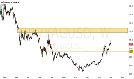 INX/XAGUSD: Say Goodnight - 10yr Bear Market Continues (metals > equities)
