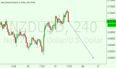 NZDUSD: Now i am IN A SELL SET UP FOR NZDUSD