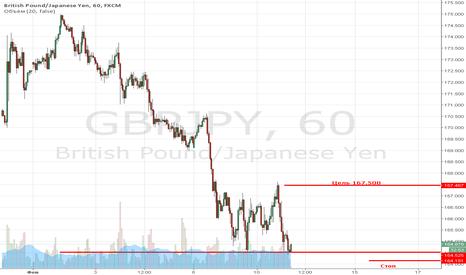 GBPJPY: GBP|JPY LONG