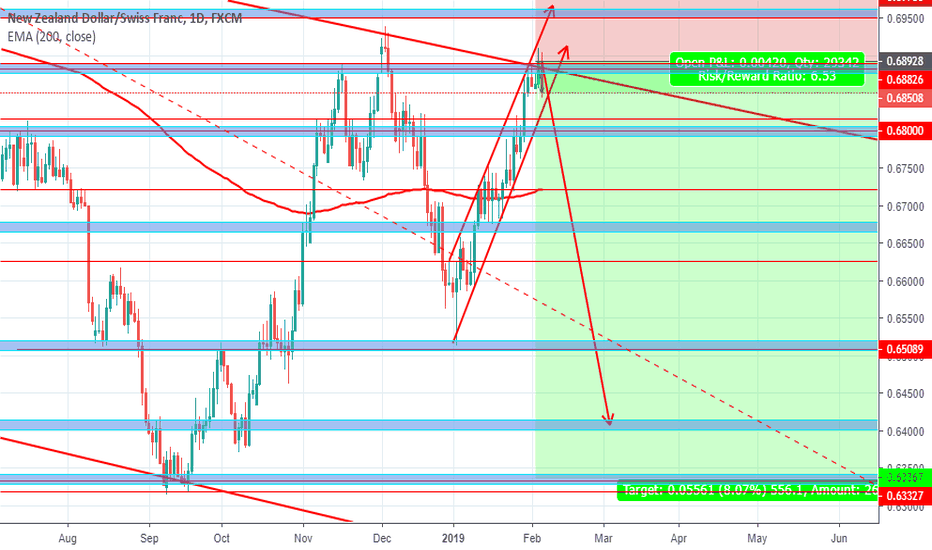 NZDCHF: NZDCHF SHORT/SELL Opportunity Long Term swing trade