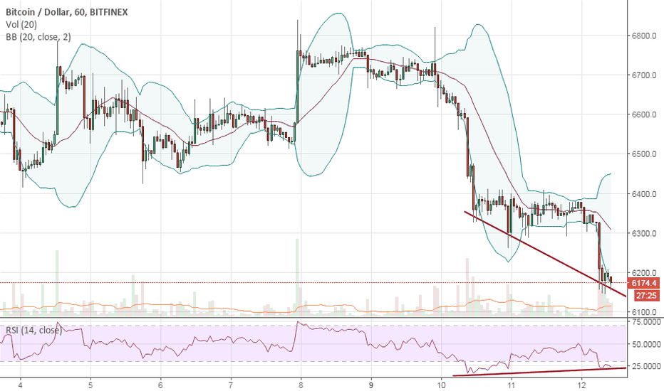BTCUSD: bullish divergence - if 6130 not broken & it reverses from here