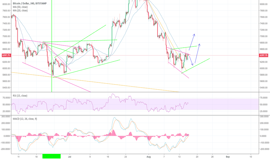 BTCUSD: BTC channels are shifting
