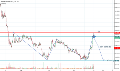 APOLLOHOSP: Short #Apollo hospital above 1102 SL @ 1128