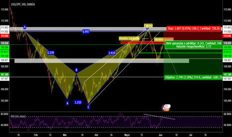 USDJPY: USD/JPY/SELL/ analisis anterior 272 pips/ formacion H-C-H