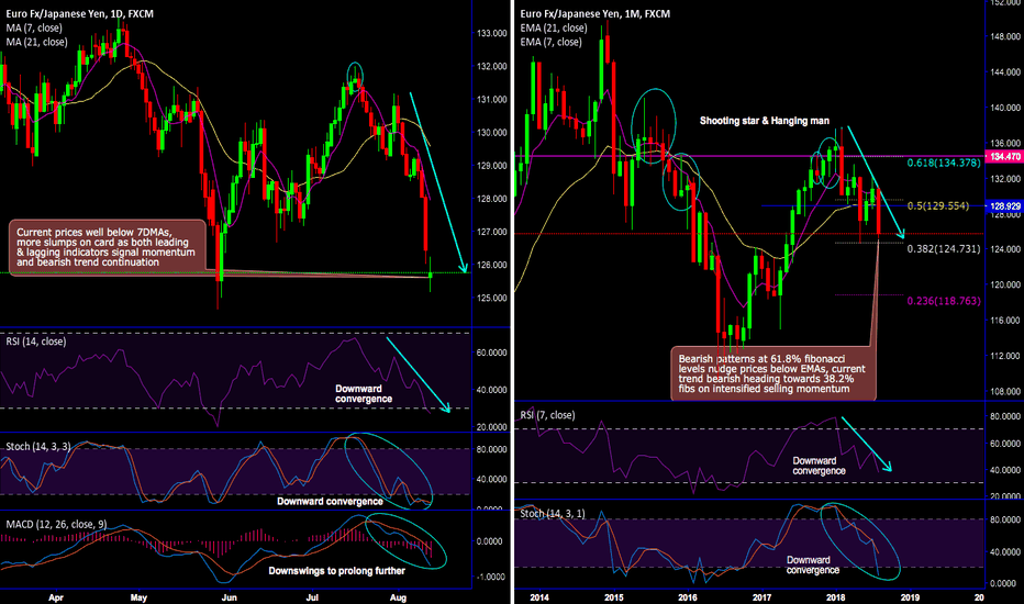 EURJPY: EUR/JPY Chartpack - Technicals & Trade Setup