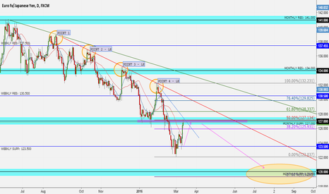 EURJPY: Bearish EURJPY on watch