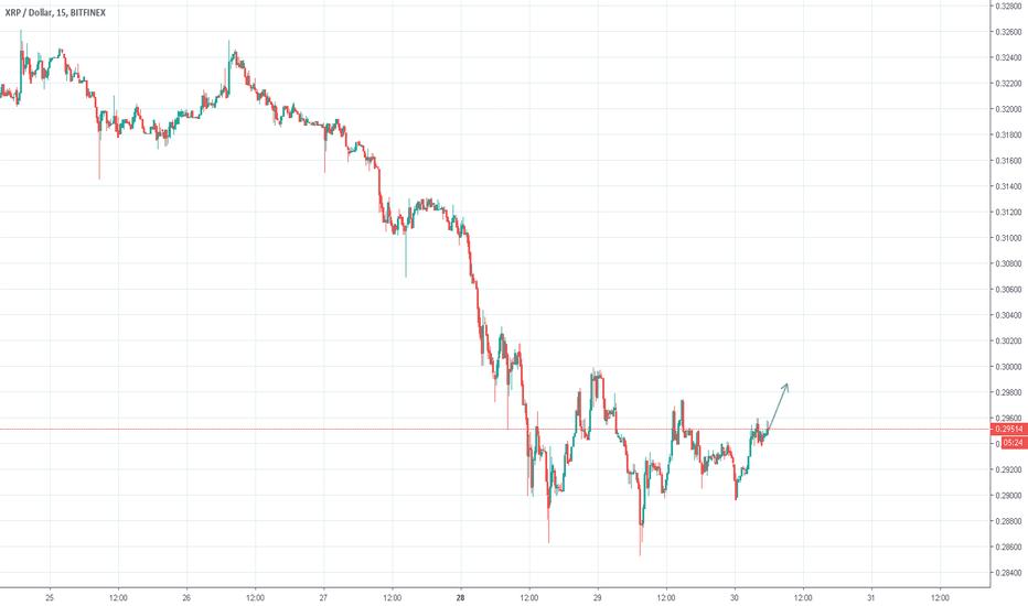 XRPUSD: Ripple XRP/USD Buy