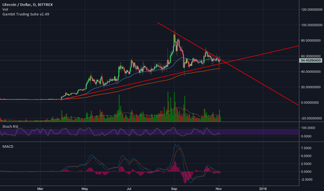 LTCUSD: LTCUSD Triangle coming to a head