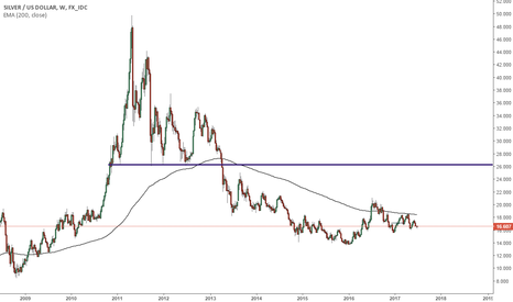 XAGUSD: Silver sell off after it reached 50 dollars in 2011