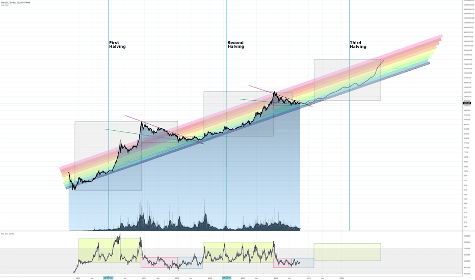 BTCUSD: Bitcoin Price Poised for 3 months of Sideways Consolidation