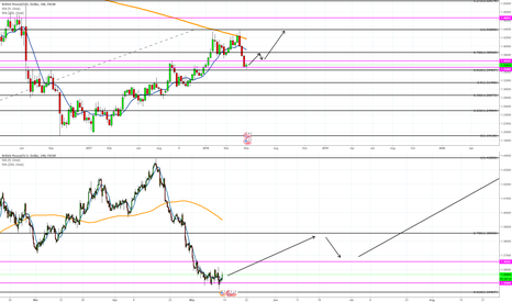 GBPUSD: Long for GBP/USD