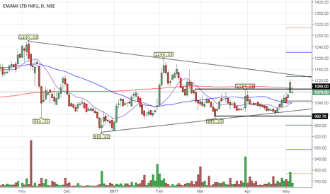 "EMAMILTD: Emami trying to breakout of ""TRIANGLE PATTERN"""