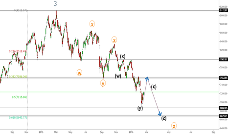 NIFTY: NIFTY ELLIOTT WAVE TECHNICAL ANALYSIS