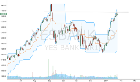 YESBANK: YES Bank reversal
