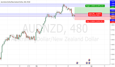 AUDNZD: AUDNZD possible long
