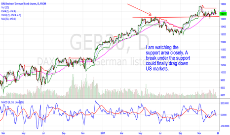 GER30: Watch the DAX Support