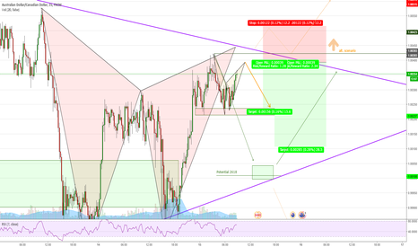 AUDCAD: AUDCAD (15min) Short setup, could gartley help batman?