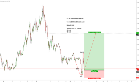 ETCUSD: ETC 4H Formed DROP BASE RALLY