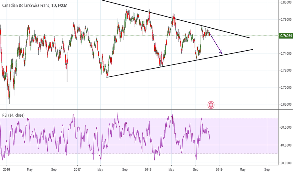 CADCHF: sell