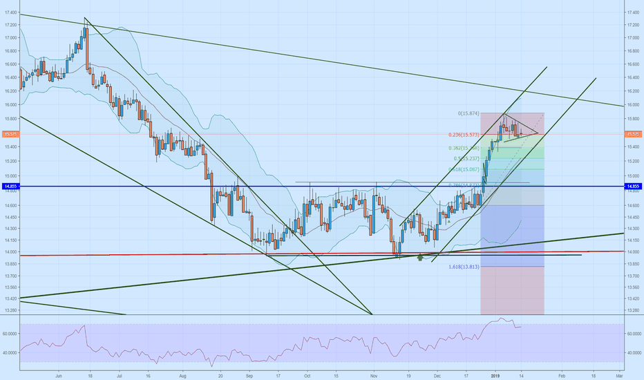 SILVER: Silver Daily Chart update