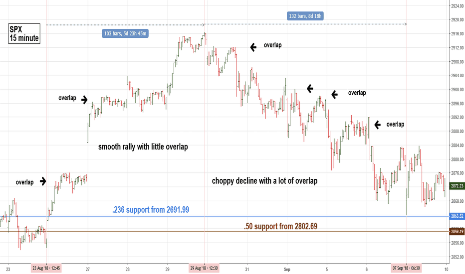 SPX: SPX Decline From 8/29/18 is a Corrective Pattern