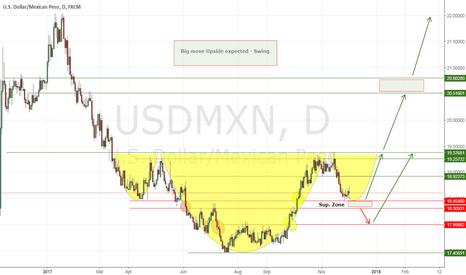USDMXN: Big move Upside expected - Swing