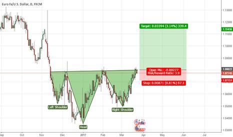 EURUSD: Head and shoulder pattern formed on EUR/USD