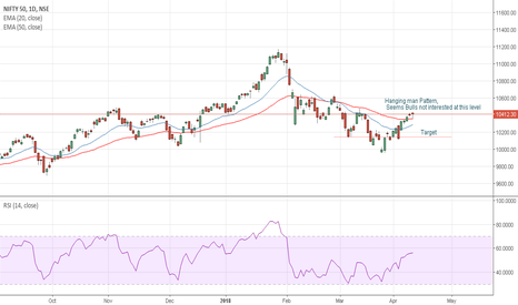 NIFTY: Nifty - small risk stratgey