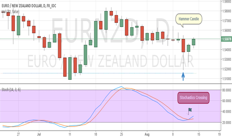 EURNZD: EURNZD Appears Bullish