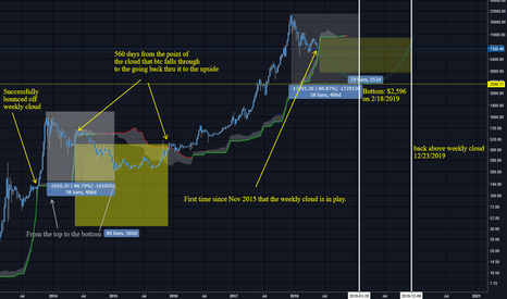 BTCUSD: Defining Moment for bitcoin on the weekly cloud analysis