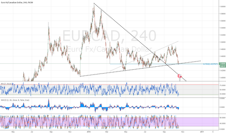 EURCAD: EURCAD - Bouncing off support!
