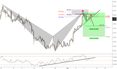 XAGUSD: (4h) Bearish Structure Breakout
