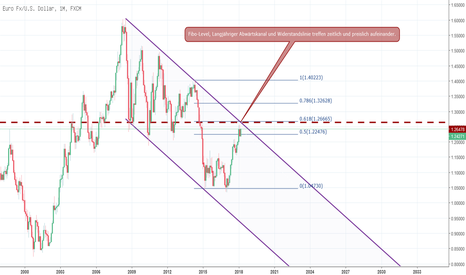 EURUSD: Eur/Usd - Chart mal anschauen und darüber nachdenken.