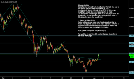 XRPUSD: XRPUSD Ripple: Take nearterm Profits/Next Long Set-Up