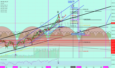 """SPX: SP 500 """"weekly view"""""""