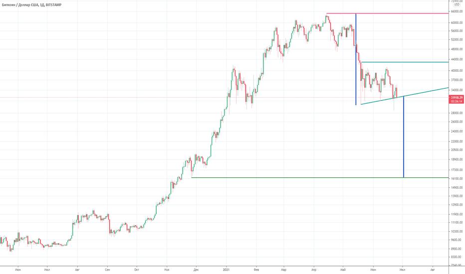 btc usd diagrama prețurilor brokeri interactivi cboe bitcoin futures