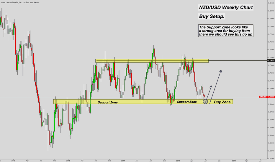 NZDUSD: NZD/USD Possible Buy setup
