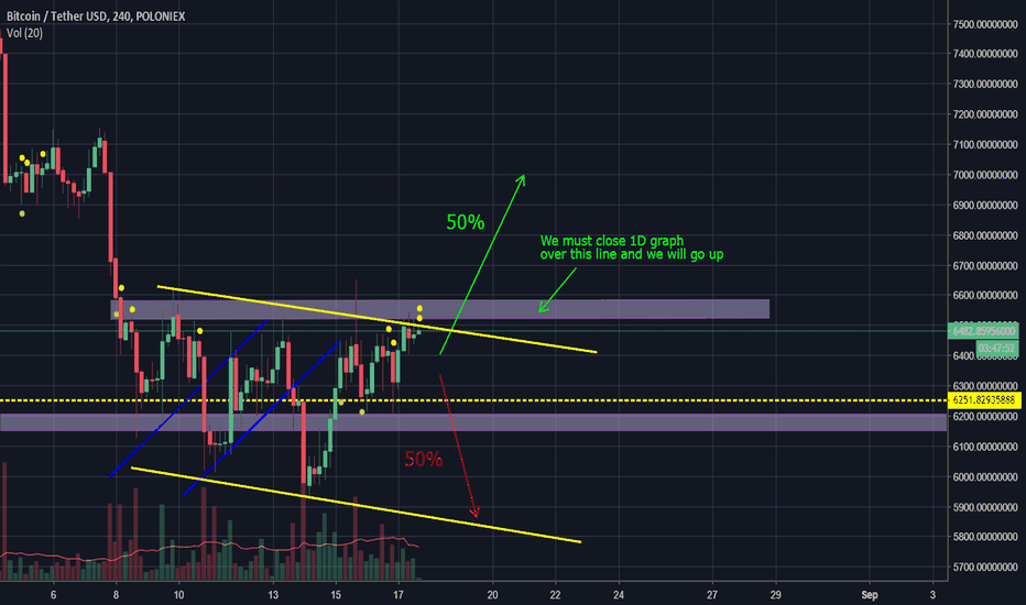 BTCUSDT: Real situation on BTC by PRO trader