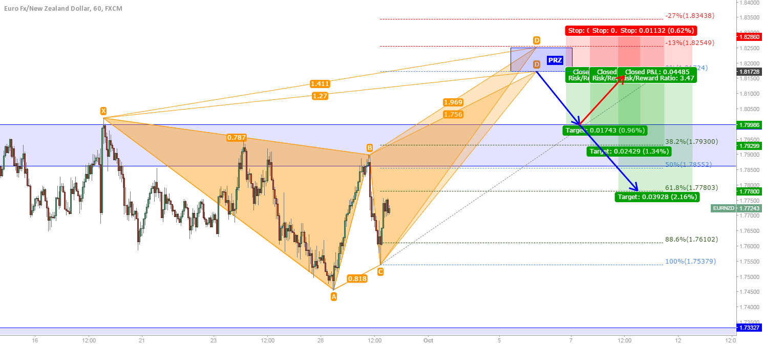 EUR/NZD: BUTTERFLIES ON THEIR WAY TO BREAK RESISTANCE?
