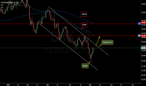 DXY: USD INDEX to 95.20 ??