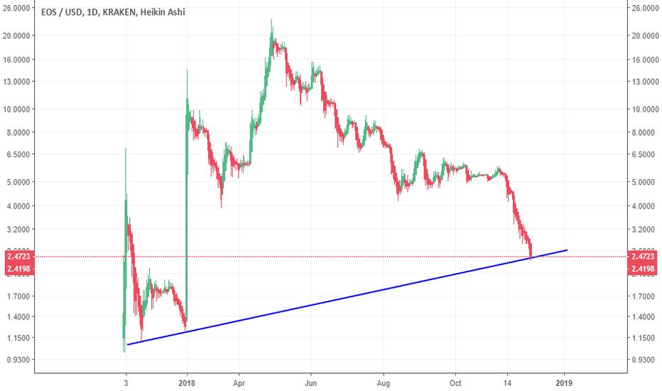 EOSUSD: EOS breaking below support