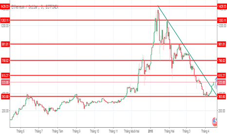 ETHUSD: Liệu Ethereum sẽ tiếp tục lên đến mức giá nào?