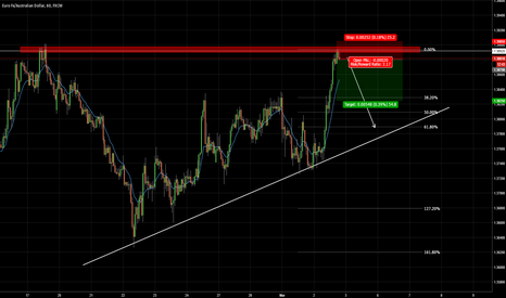 EURAUD: EURAUD Short Idea